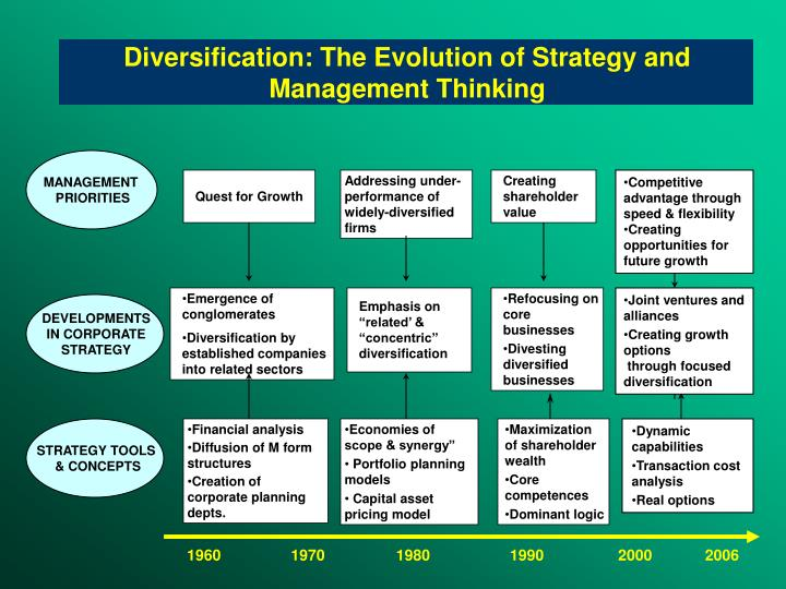 Diversification: The Evolution of Strategy and Management Thinking