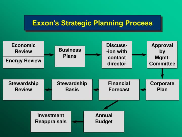 Exxon's Strategic Planning Process