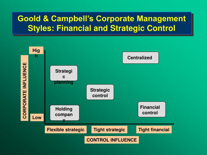 Goold & Campbell's Corporate Management Styles