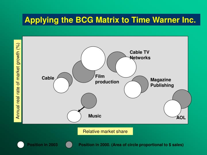 Applying the BCG Matrix to
