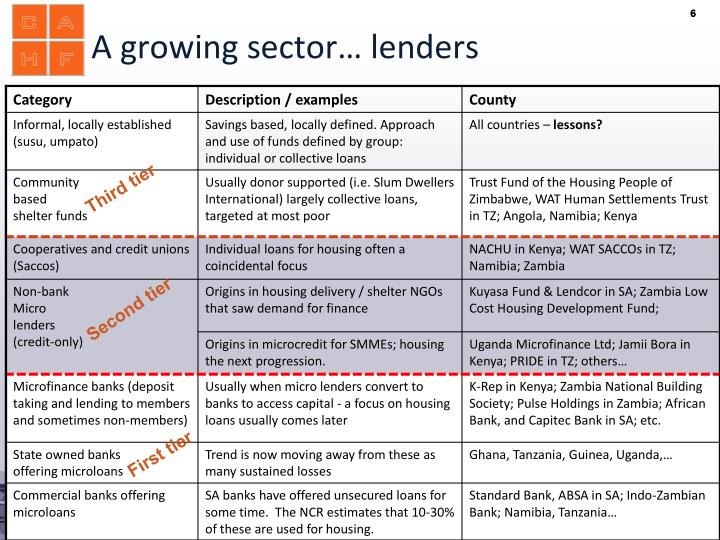A growing sector… lenders