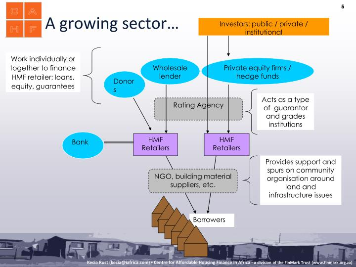 A growing sector…