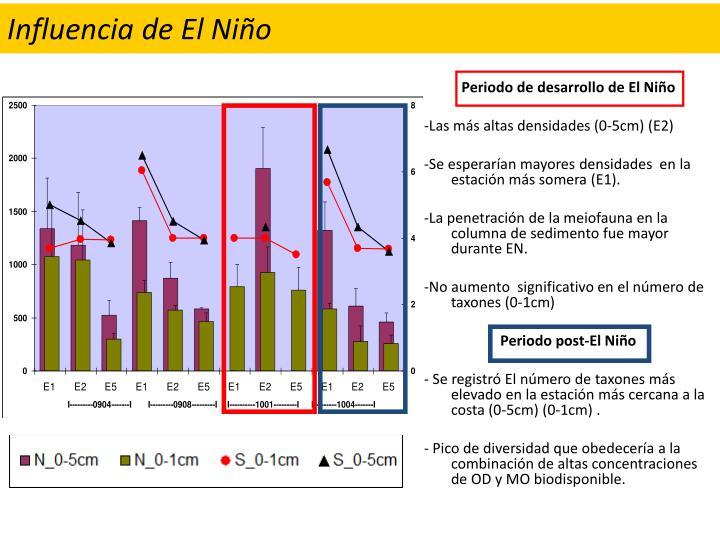 Influencia de El Niño
