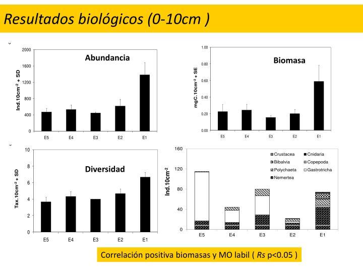 Resultados biológicos (0-10cm )
