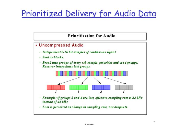 Prioritized Delivery for Audio Data