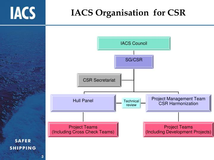 IACS Organisation  for CSR