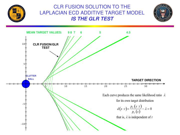 CLR FUSION/GLR TEST