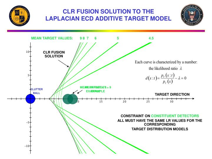 CLR FUSION SOLUTION