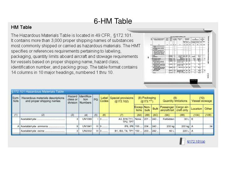 PPT - DOT Hazmat Module 01 the Hazardous Materials Table ...