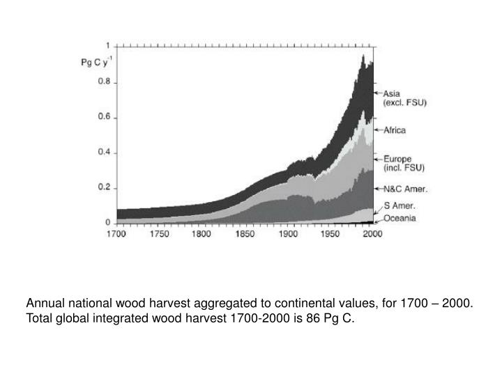 Annual national wood harvest aggregated to continental values, for 1700 – 2000.