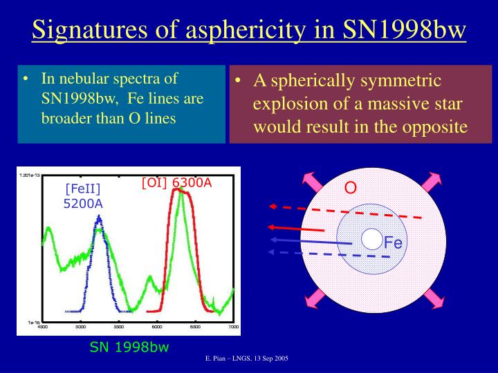 In nebular spectra of SN1998bw,  Fe lines are broader than O lines