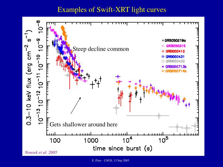 Examples of Swift-XRT light curves