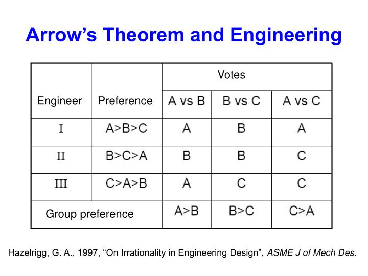 Arrow's Theorem and Engineering