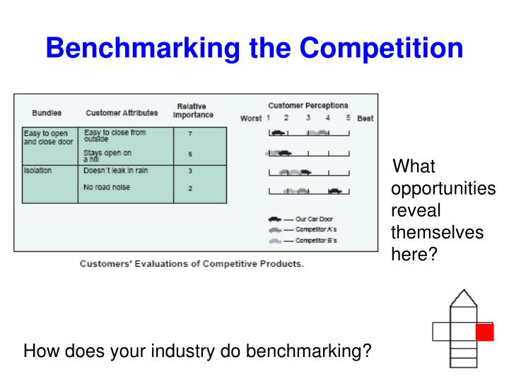 Benchmarking the Competition