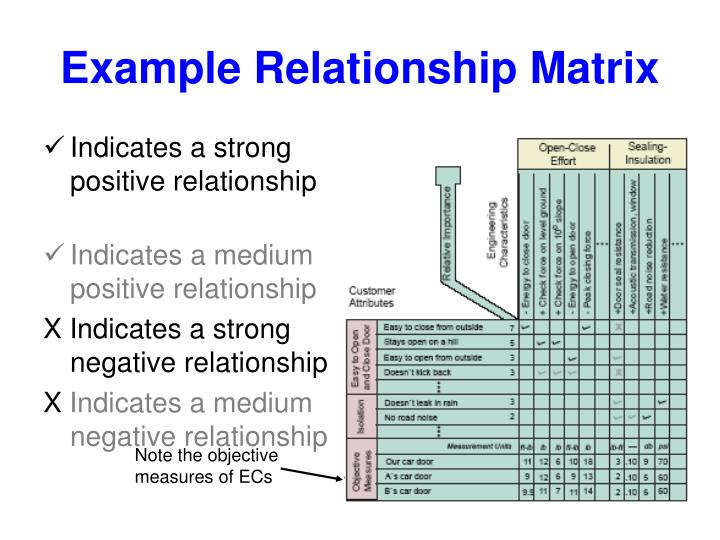 Example Relationship Matrix