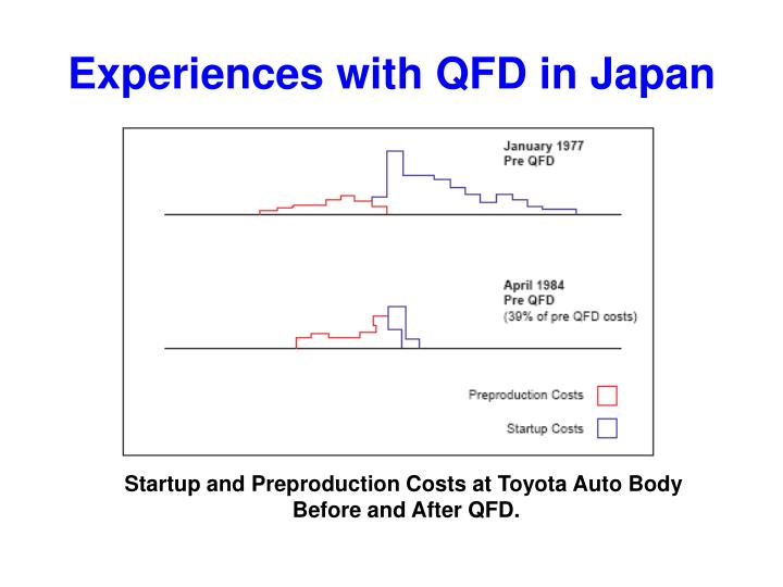 Experiences with QFD in Japan