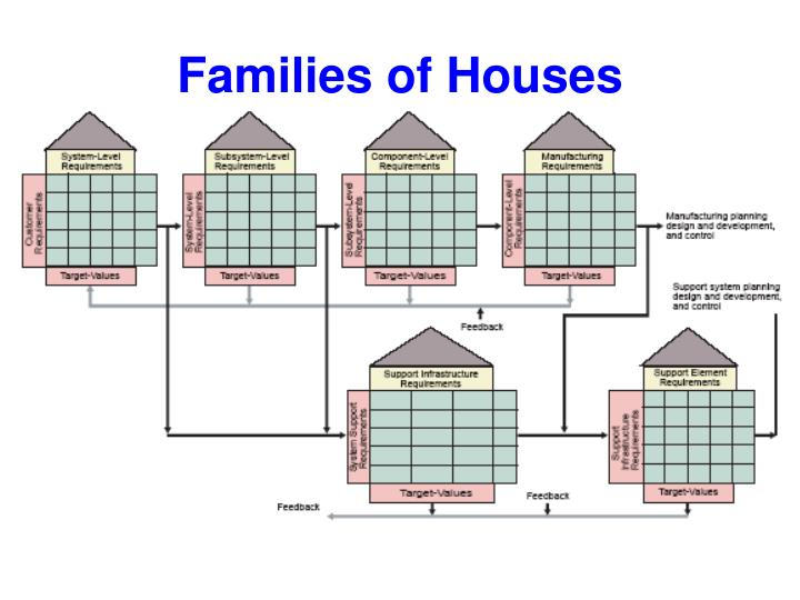 Families of Houses