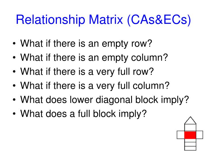 Relationship Matrix (CAs&ECs)