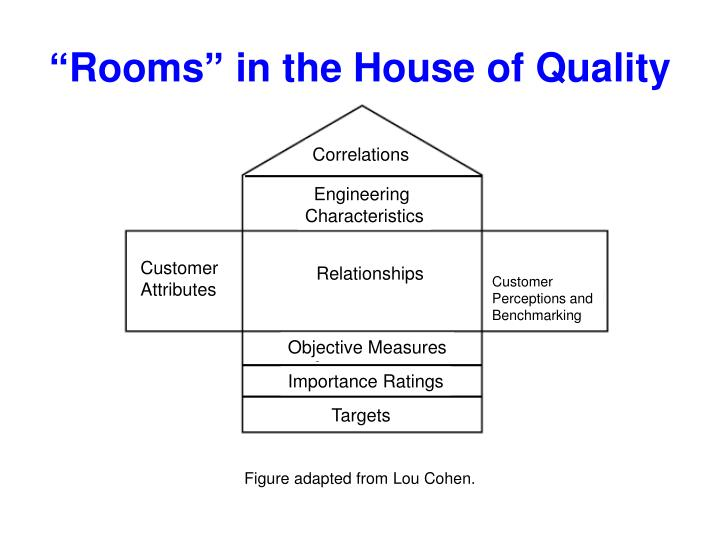 """Rooms"" in the House of Quality"
