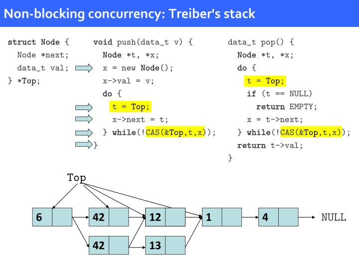 Non-blocking concurrency: Treiber's stack