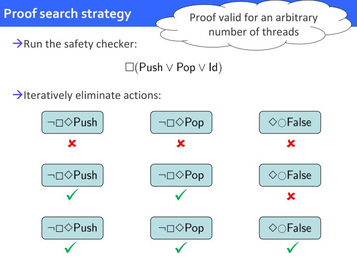 Proof search strategy