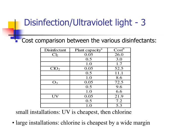 Disinfection/Ultraviolet light - 3