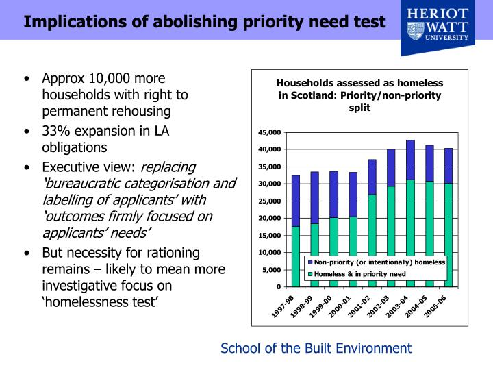 Implications of abolishing priority need test
