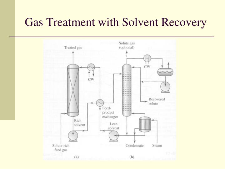 Gas Treatment with Solvent Recovery