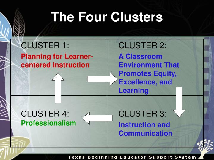 The Four Clusters