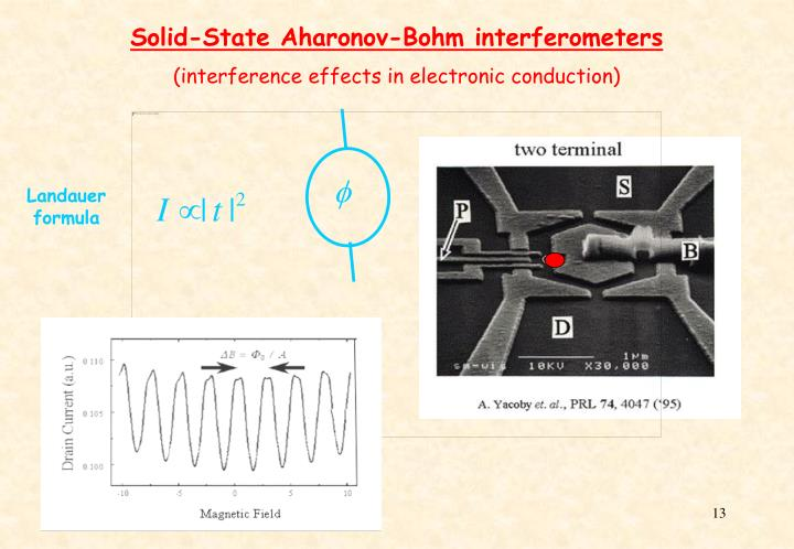 Solid-State Aharonov-Bohm interferometers