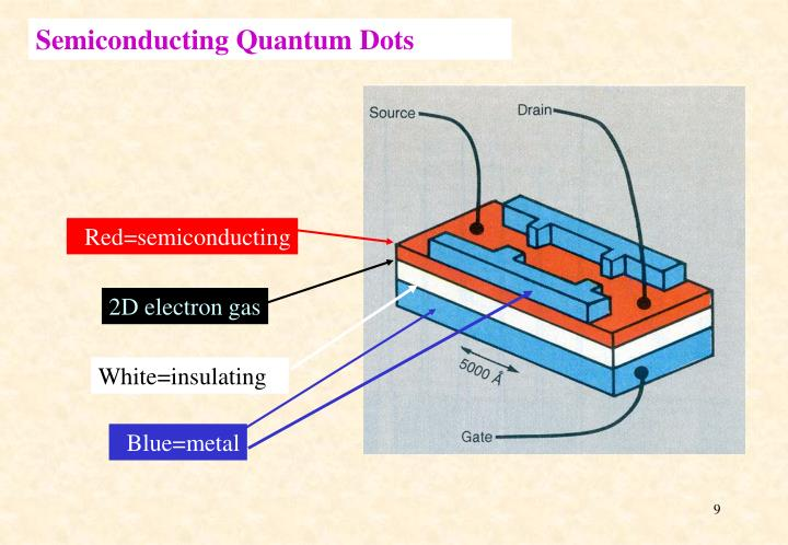 Semiconducting Quantum Dots