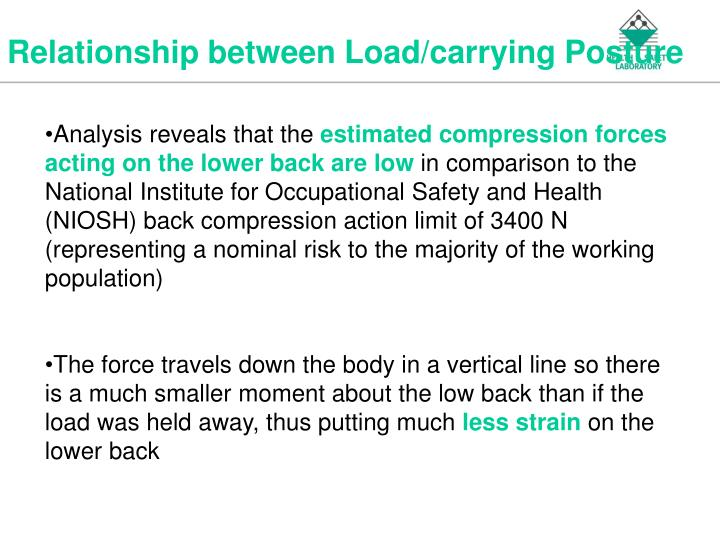 Relationship between Load/carrying Posture
