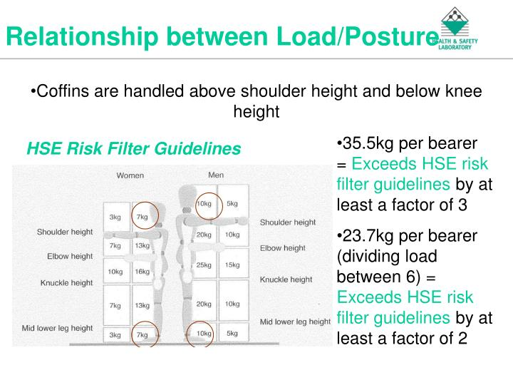 Relationship between Load/Posture