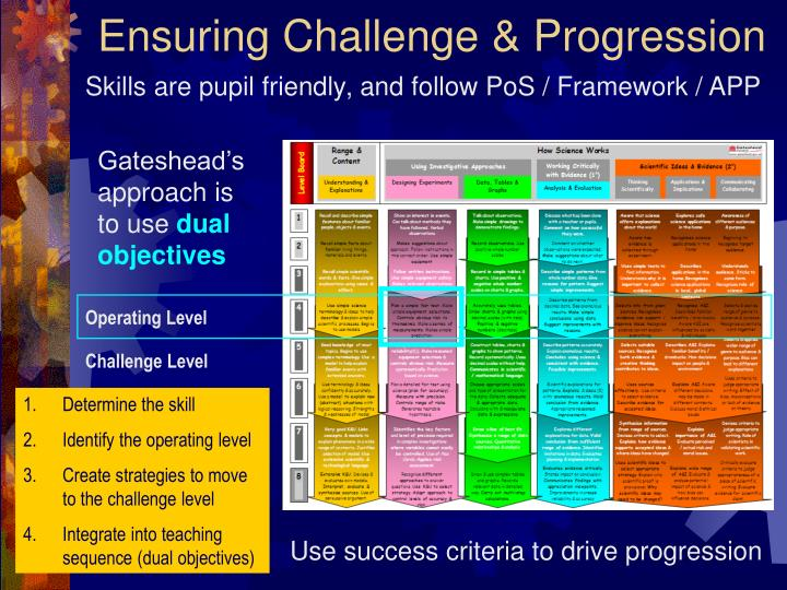 Ensuring Challenge & Progression