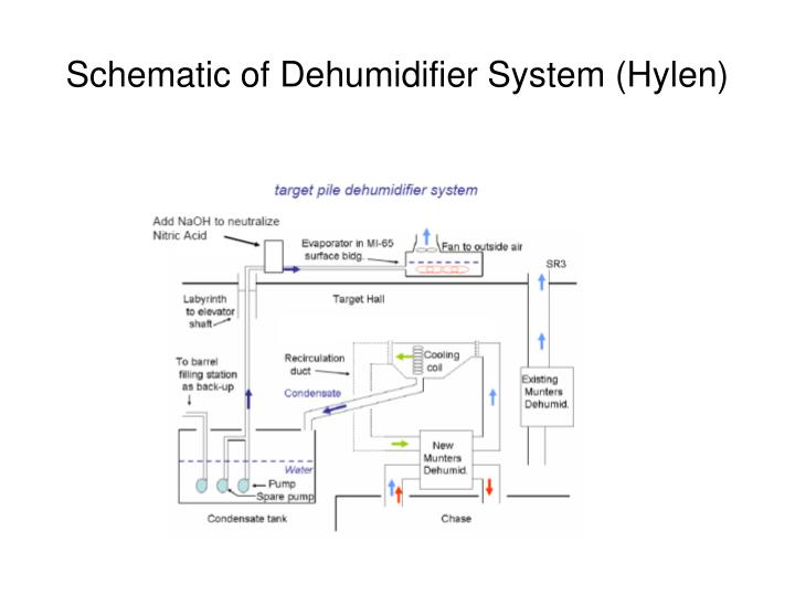 Schematic of Dehumidifier System (Hylen)