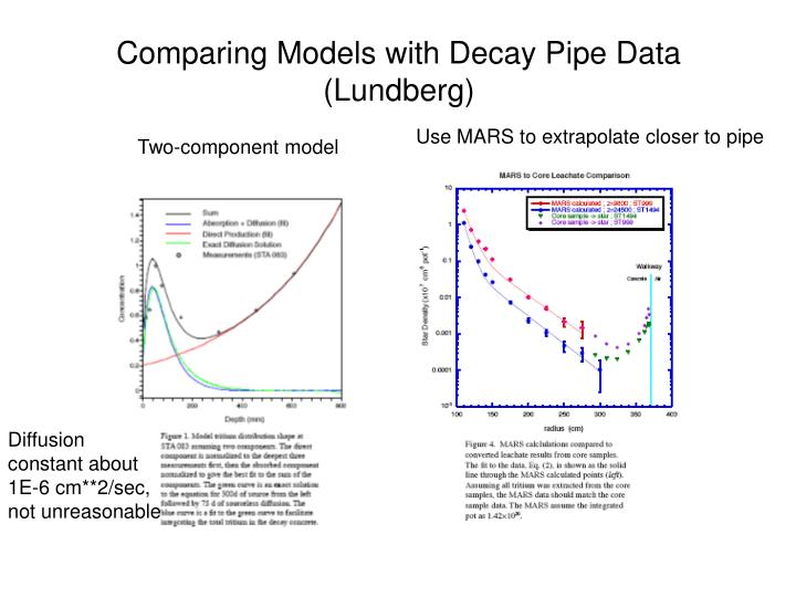 Comparing Models with Decay Pipe Data (Lundberg)