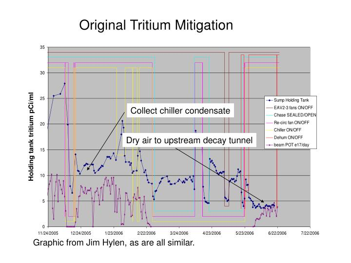 Original Tritium Mitigation