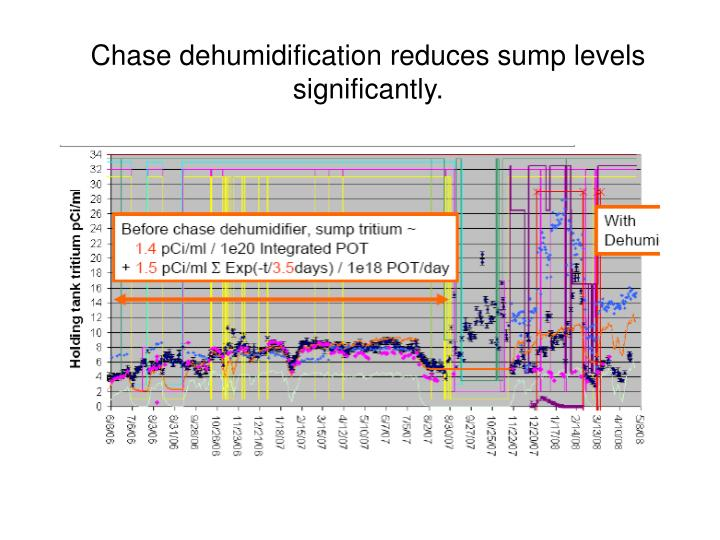 Chase dehumidification reduces sump levels significantly.