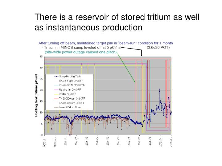 There is a reservoir of stored tritium as well as instantaneous production
