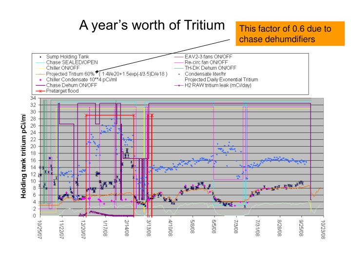A year's worth of Tritium