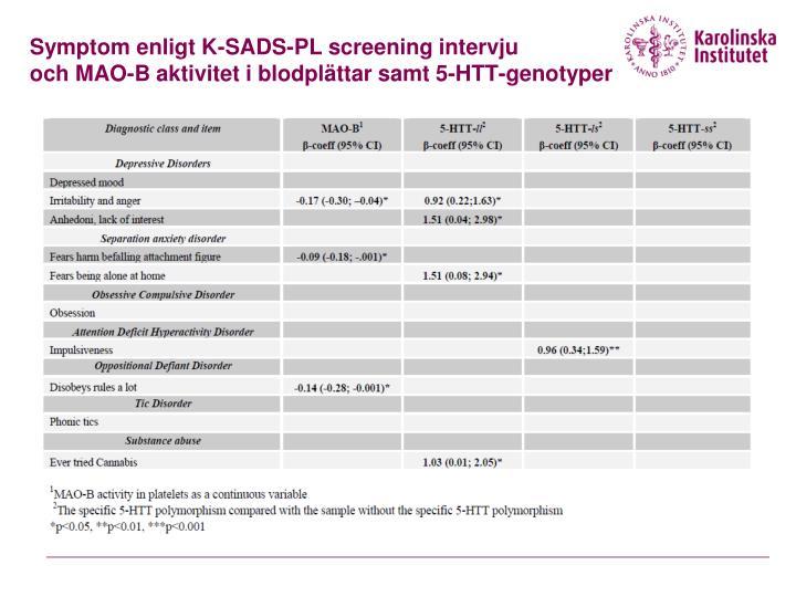 Symptom enligt K-SADS-PL screening intervju
