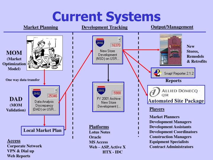Current systems