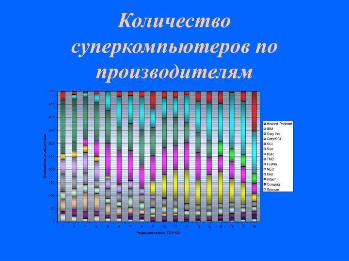 Количество суперкомпьютеров по производителям