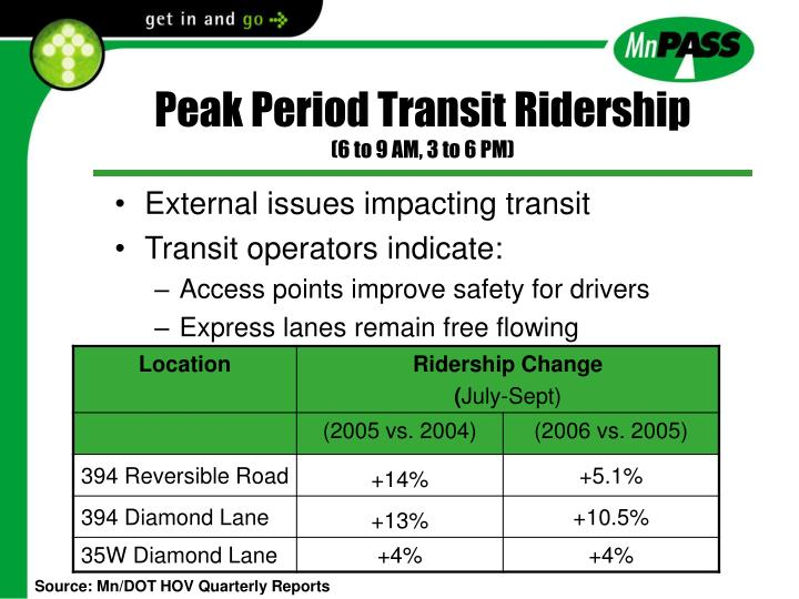 Peak Period Transit Ridership