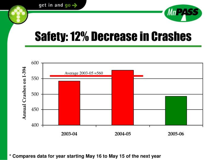 Safety: 12% Decrease in Crashes
