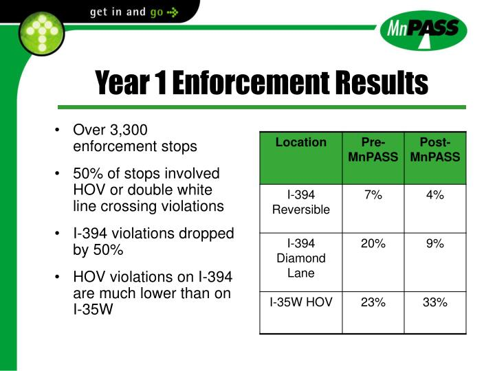 Year 1 Enforcement Results