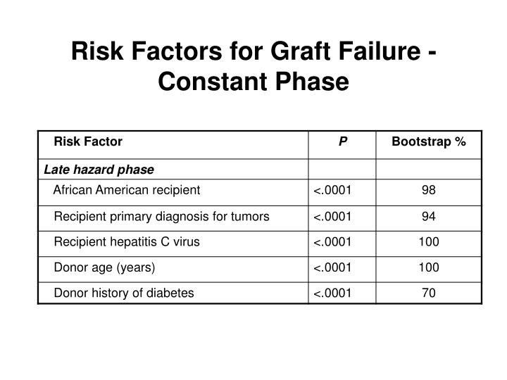 Risk Factors for Graft Failure - Constant Phase
