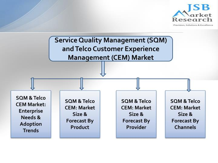 Service Quality Management (SQM) and Telco Customer Experience Management (CEM) Market