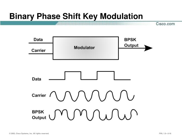 Binary Phase Shift Key Modulation