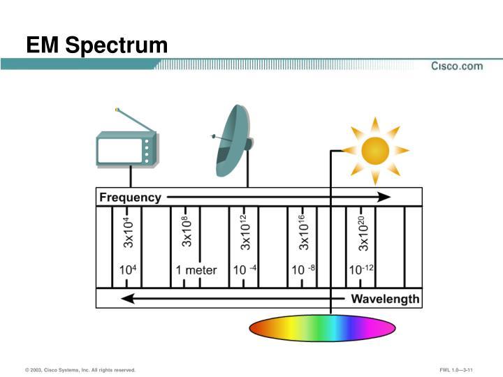 EM Spectrum